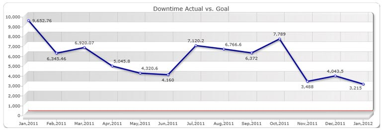 downtime historical performance review